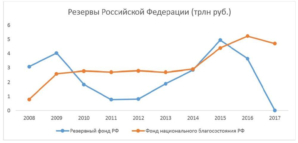 Проект бюджета на 2017-2019 г.