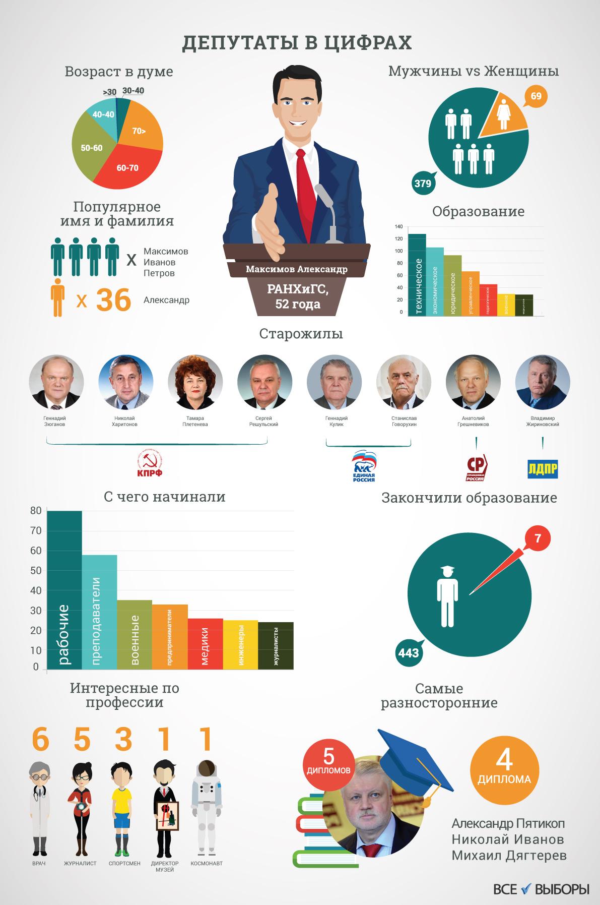 Депутаты в цифрах